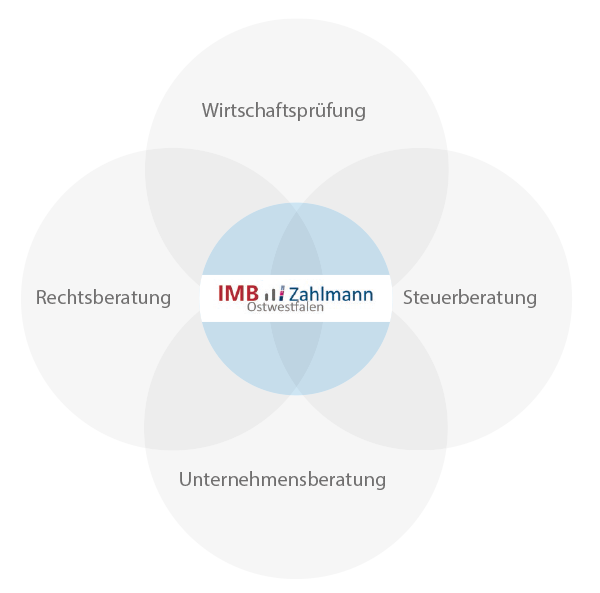 Schaubild Kooperation IMB-Zahlmann-Ostwestfalen